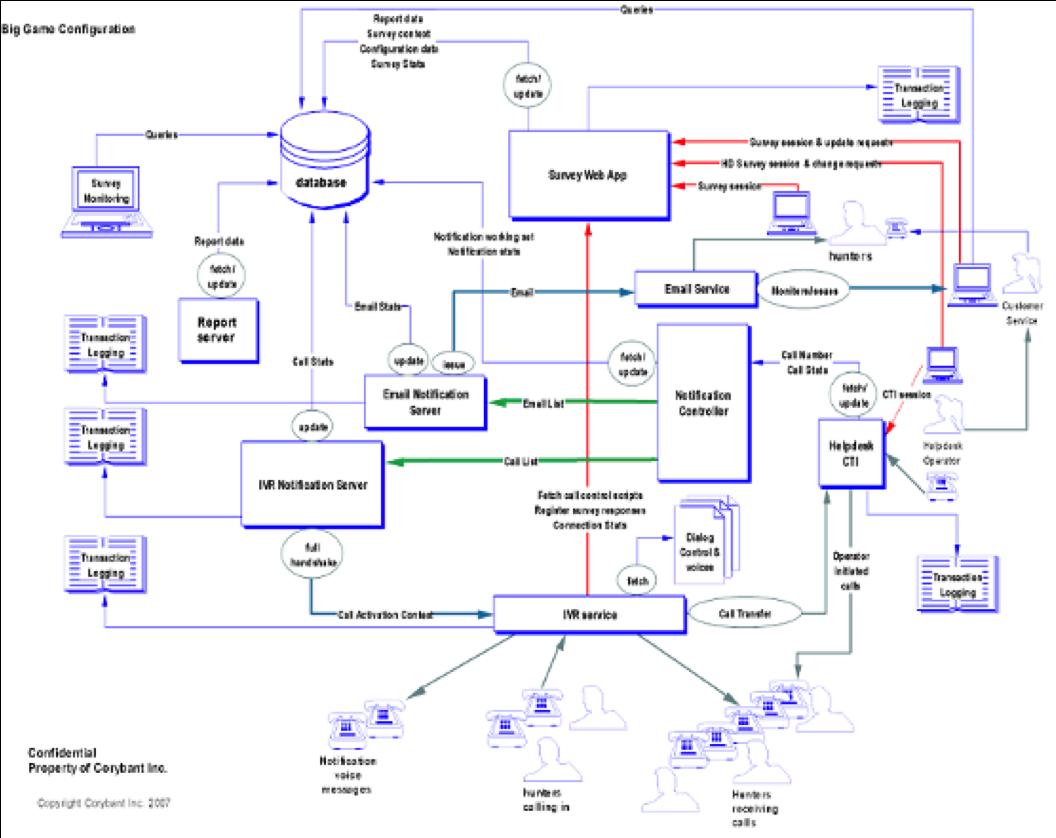 CDOW Survey System