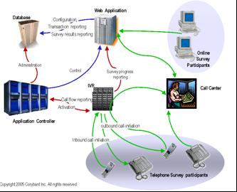 Corybant's IVEENA Survey System
