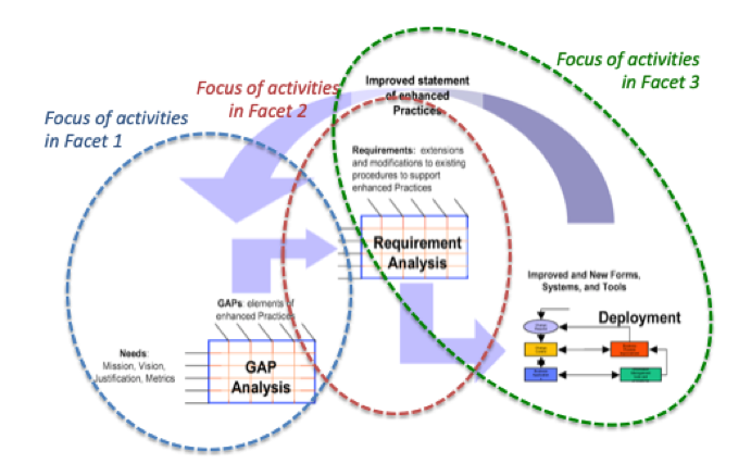 Corybant's Needs Assessment & Stakeholder Alignment Process for OAHP e-106 Project_0.png