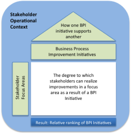 Creation and prioritization of candidate BPI initiatives.png