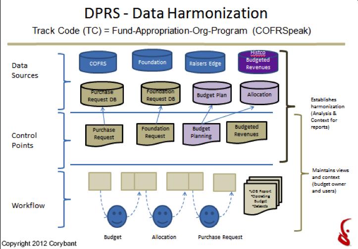 DPRS-Data_Harmonization.png