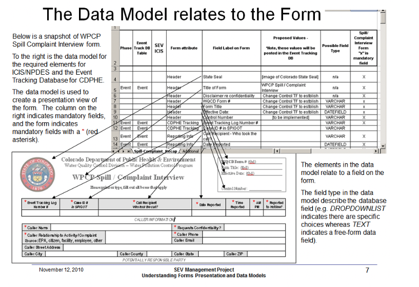 Data moel relate to form.png