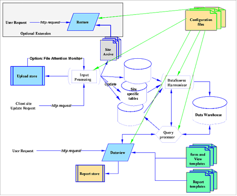 Diagram_of_Pumpco_Interactive_Data_Warehouse_System.png