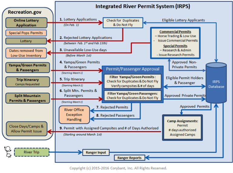IRPS interface between NPS and Rec.gov.png
