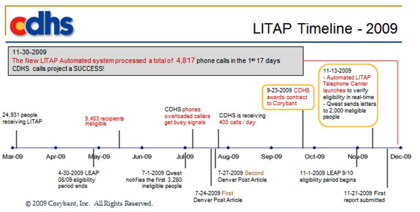LITAP timeline.png