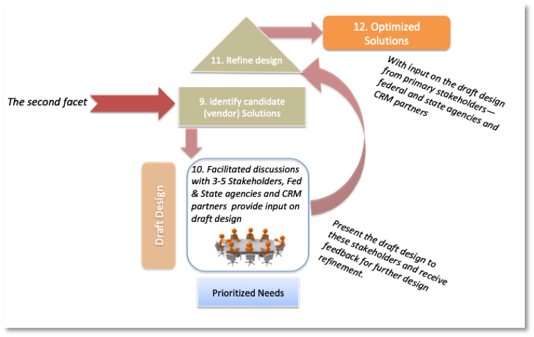 Second facet - alignment processes for OAHP e-106 Project.png