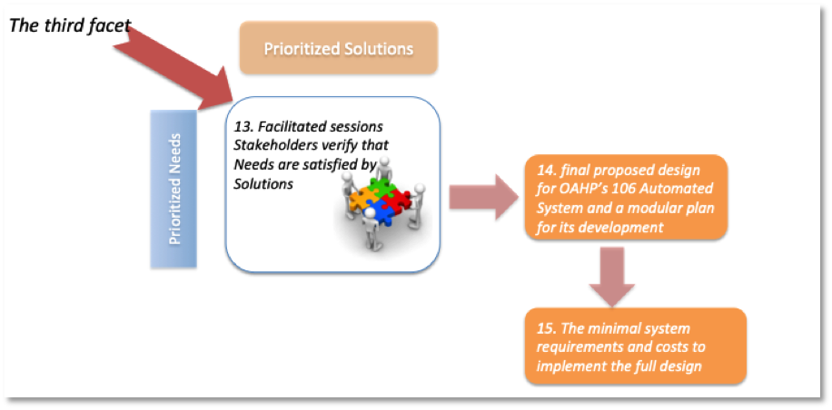 Third facet - alignment processes for OAHP e-106 Project.png